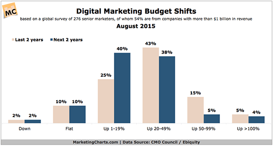 Digital_Marketing_Budget_Shifts