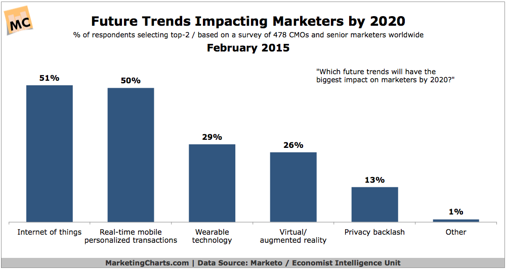 MarketoEIU-Future-Trends-Impacting-Marketers-by-2020