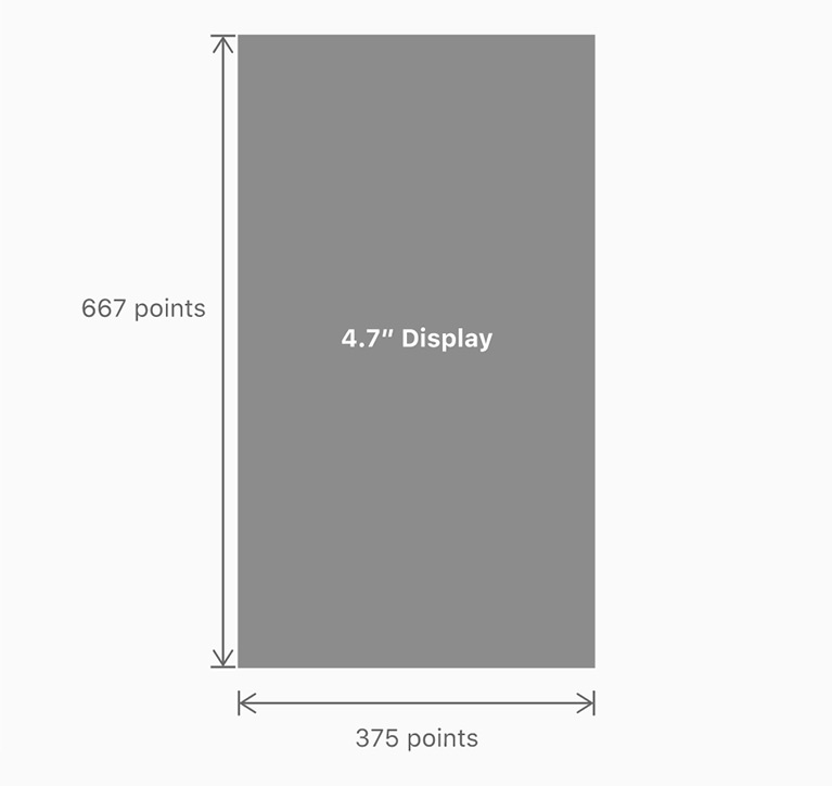 iPhone Display Size