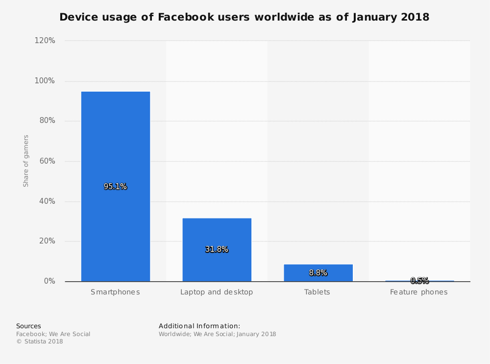 facebook-access-penetration-2018-by-device