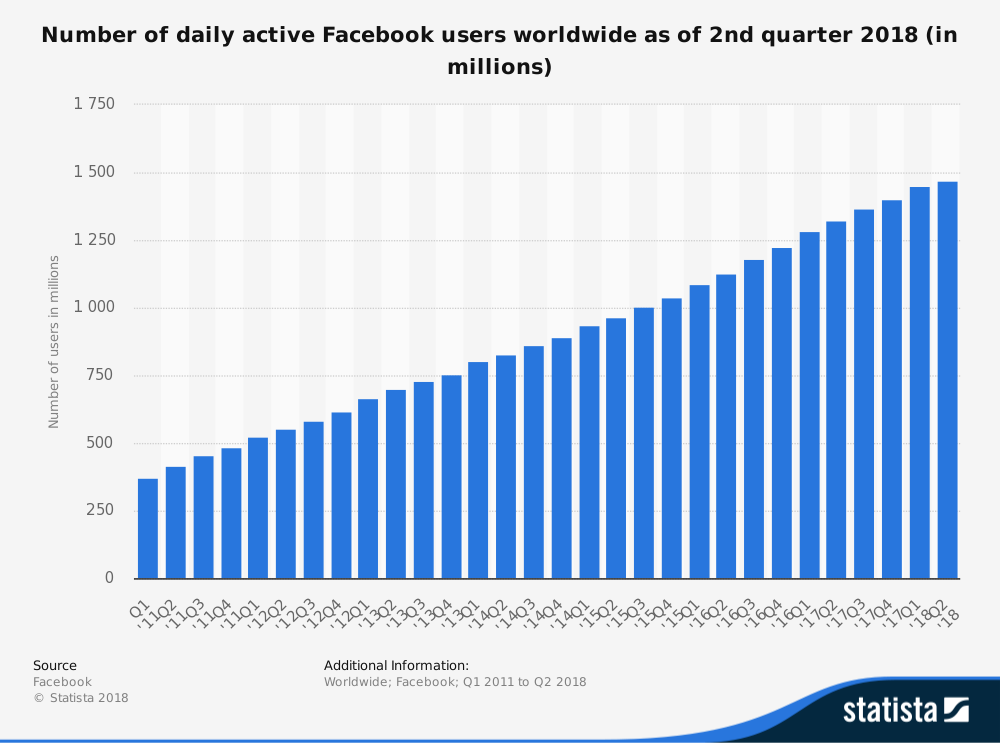 facebook-number-of-daily-active-users-worldwide-2011-2018