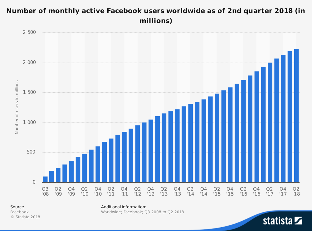 facebook-number-of-monthly-active-users-worldwide-2008-2018