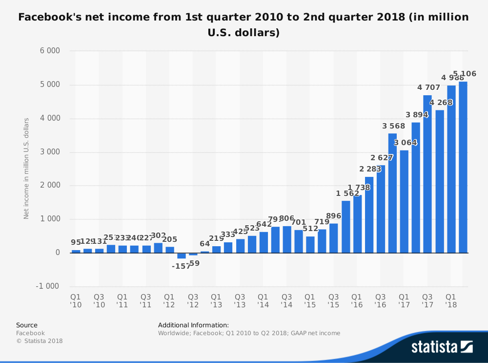 facebook-quarterly-net-income-2010-2018