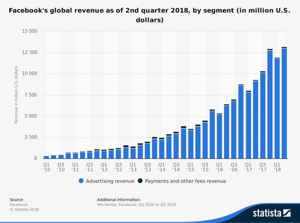 facebook-worldwide-quarterly-revenue-2010-2018-by-segment