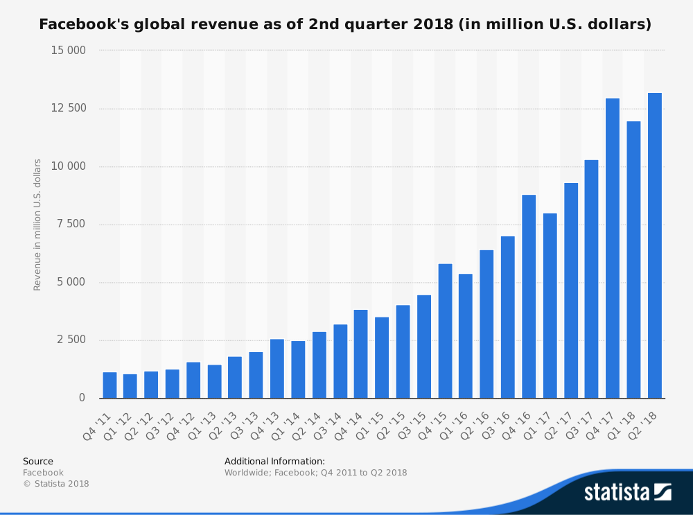 facebook-worldwide-quarterly-revenue-2011-2018