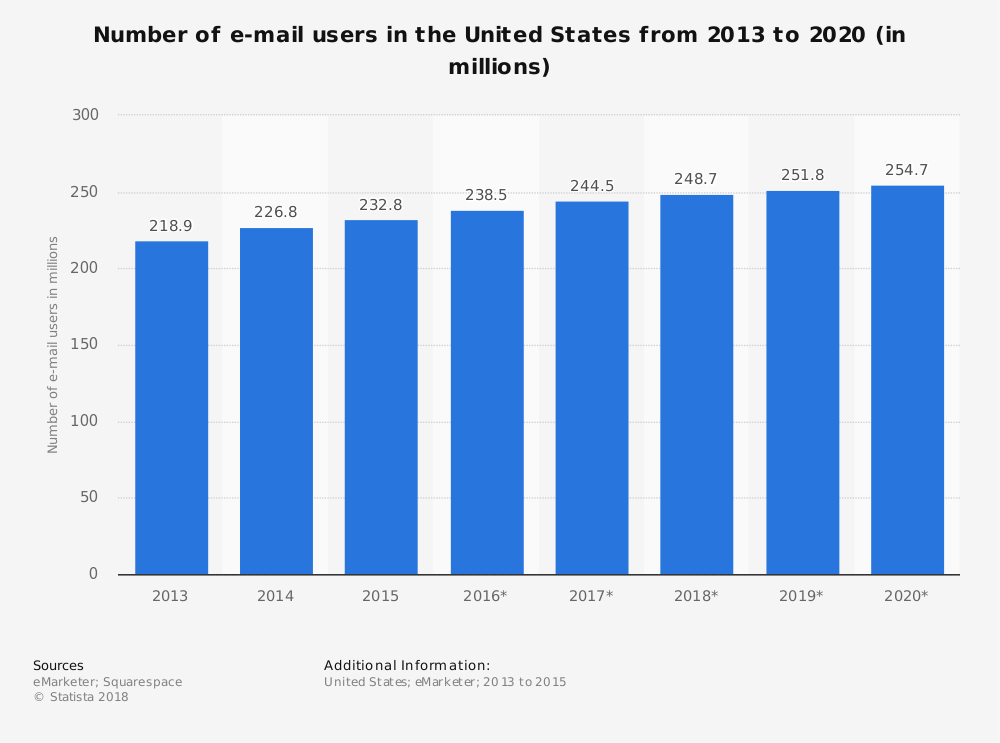 number-of-us-e-mail-users-2013-2020