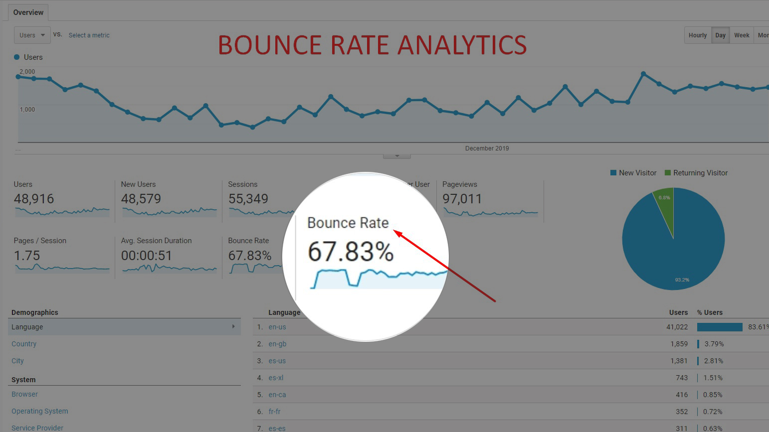 Bounce Rate Analytics